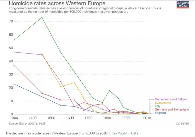 homicide-rate