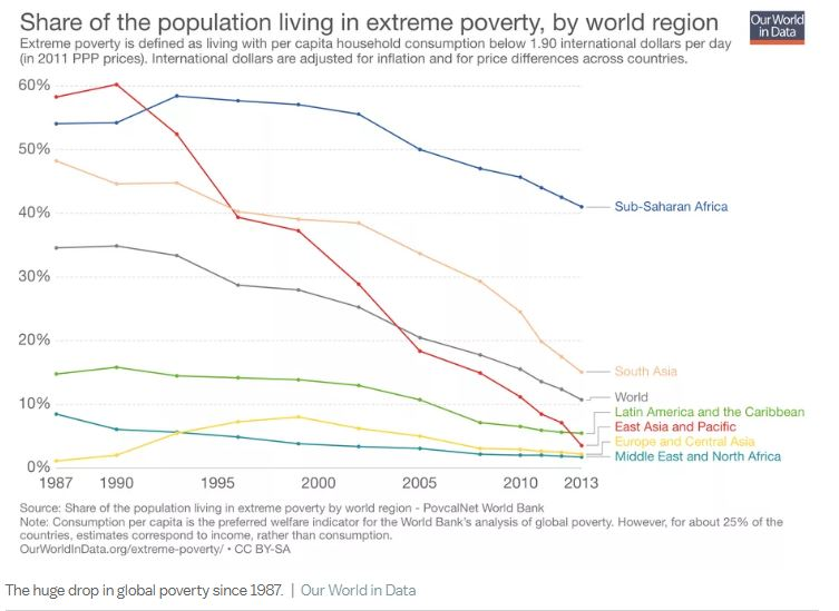 poverty-index